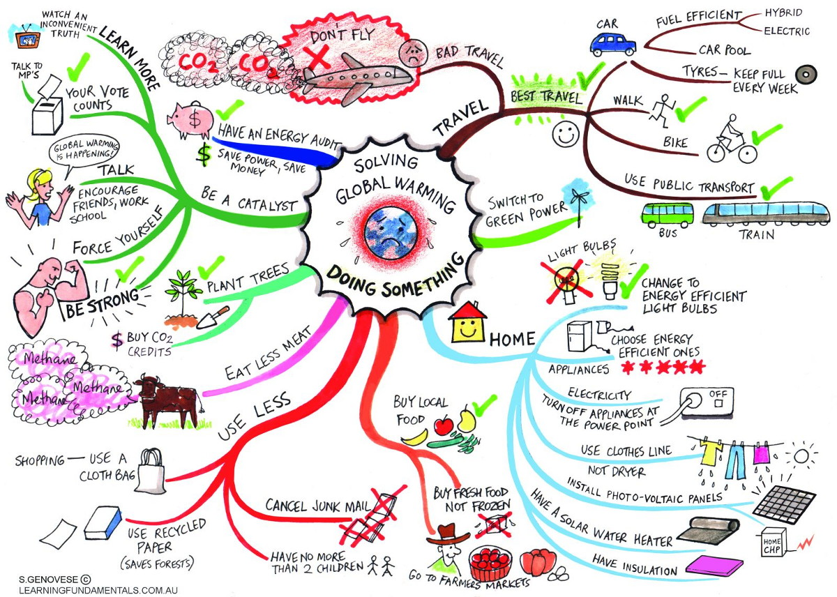 Mind mapping | Metodes.lv on creative problem solving, problem map, 6-3-5 brainwriting, tip map, moment map, expectation map, kinesthetic learning, taxonomy of educational objectives, development map, fuzzy cognitive map, mental mapping, ishikawa diagram, concept map, love map, thought map, mental model, text map, argument map, is there a map, wedding gift map, boredom map, creativity technique, ideology map, educational technology, conceptual graph, spider diagram, project map, cognitive map, story map, bworld map, process map, topic map, look at us map, mind map,